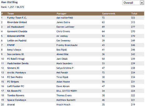 Fantasy Footie Standings Screenshot